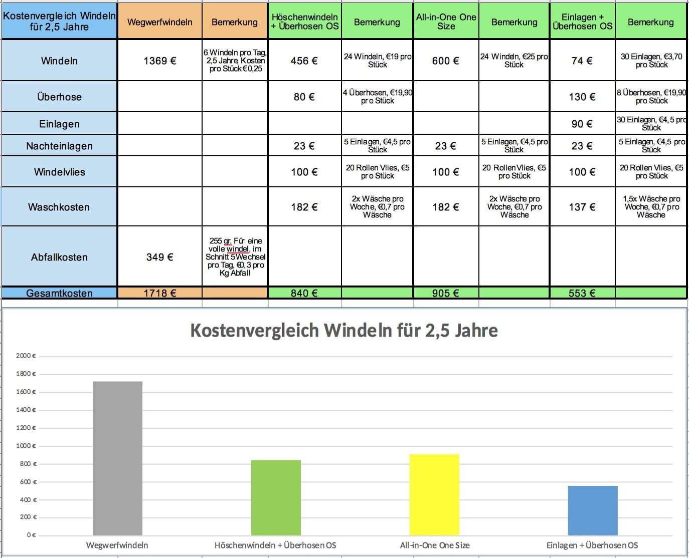 Tabelle Kostenvergleich Stoffwindeln Wegwerfwindeln